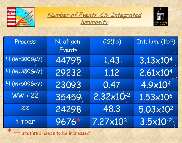 Number of Events, CS, Integrated luminosity Process N. of gen. Events H (M=300 Ge.