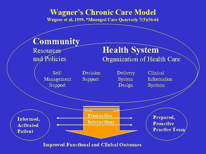 "Wagner's Chronic Care Model Wagner et al. 1999. ""Managed Care Quarterly 7(3): 56 -66"