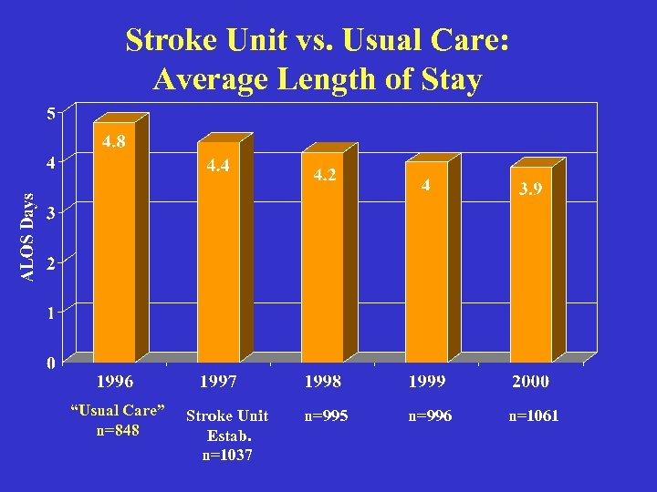 "Stroke Unit vs. Usual Care: Average Length of Stay ""Usual Care"" n=848 Stroke Unit"