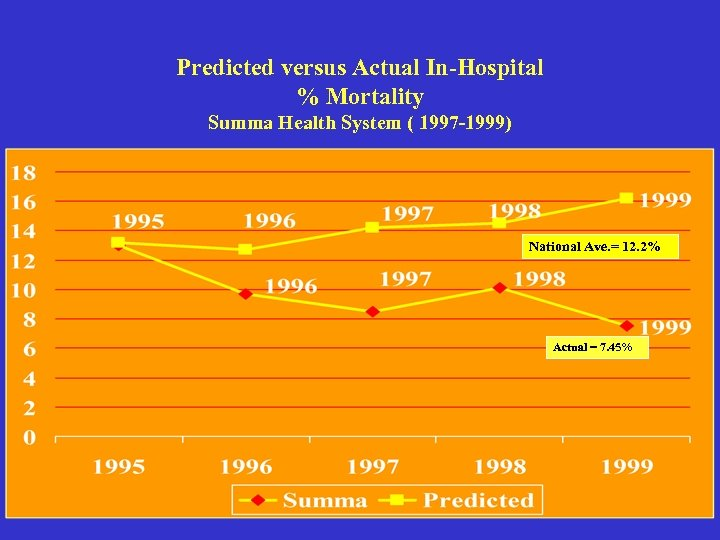 Predicted versus Actual In-Hospital % Mortality Summa Health System ( 1997 -1999) National Ave.