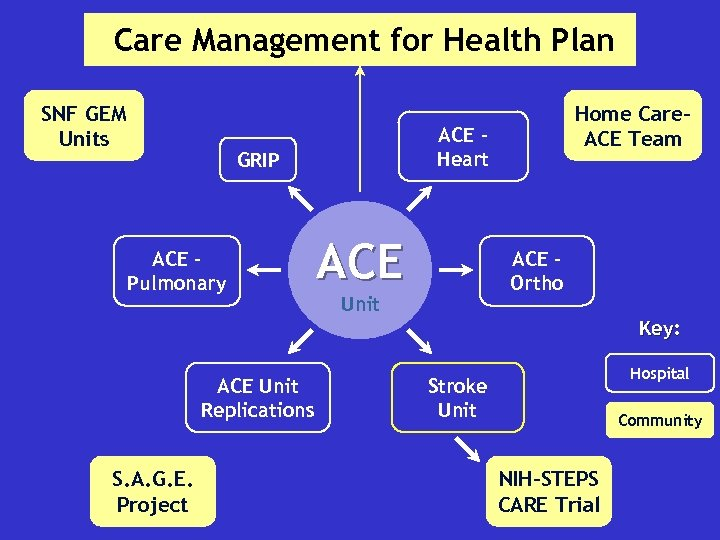 Care Management for Health Plan SNF GEM Units ACE Heart GRIP ACE Pulmonary Home