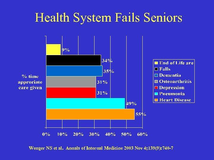 Health System Fails Seniors Wenger NS et al. Annals of Internal Medicine 2003 Nov