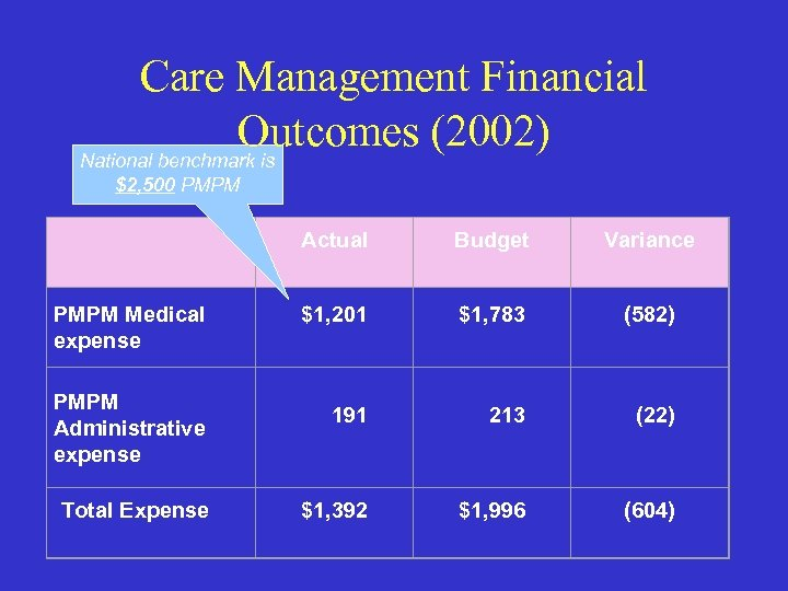 Care Management Financial Outcomes (2002) National benchmark is $2, 500 PMPM Medical expense PMPM