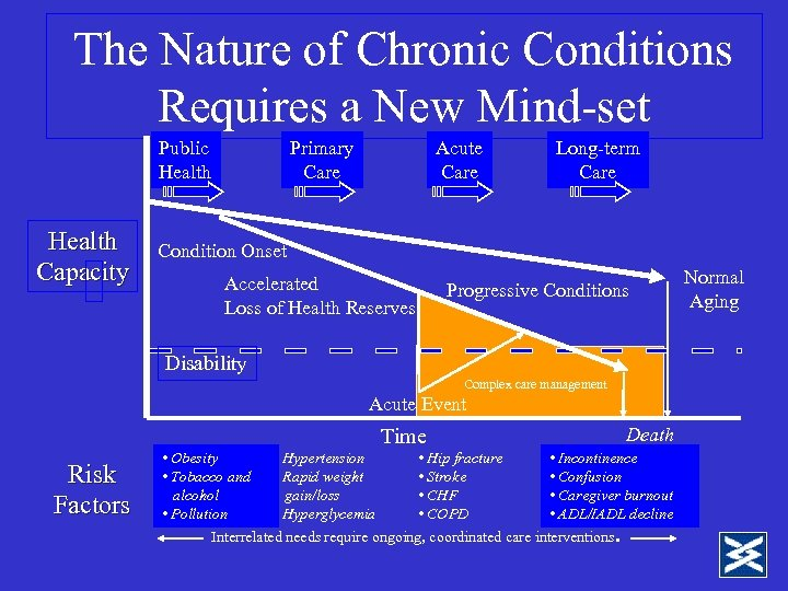 The Nature of Chronic Conditions Requires a New Mind-set Public Health Capacity Primary Care