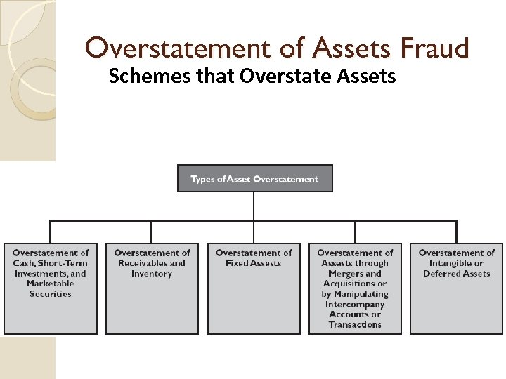 Overstatement of Assets Fraud Schemes that Overstate Assets