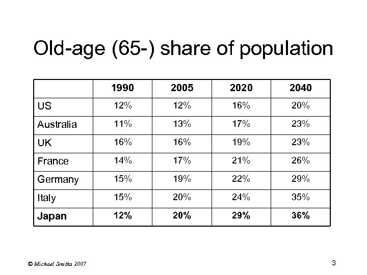 Old-age (65 -) share of population 1990 2005 2020 2040 US 12% 16% 20%