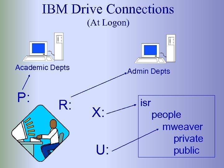 IBM Drive Connections (At Logon) Academic Depts P: R: Admin Depts X: U: isr