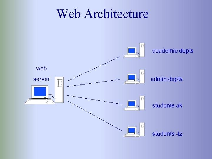 Web Architecture academic depts web server admin depts students ak students -lz