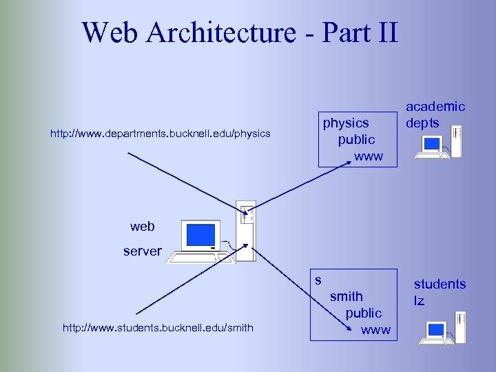 Web Architecture - Part II http: //www. departments. bucknell. edu/physics public www academic depts
