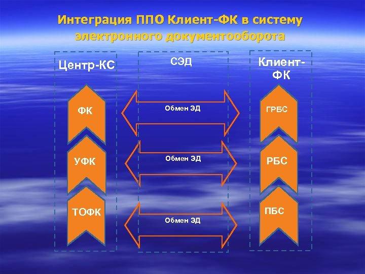 Интеграция ППО Клиент-ФК в систему электронного документооборота Центр-КС ФК ФК УФК ТОФК СЭД Клиент.