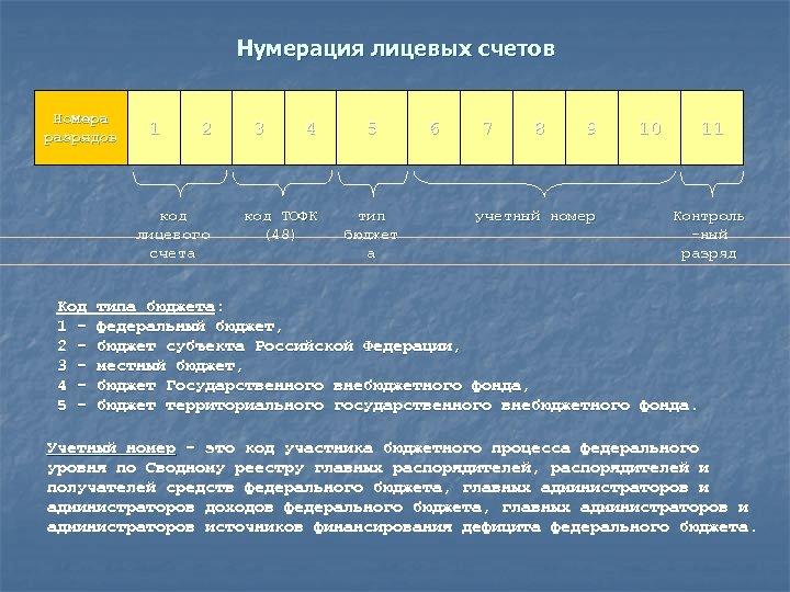 Нумерация лицевых счетов Номера разрядов 1 2 код лицевого счета Код 1 – 2