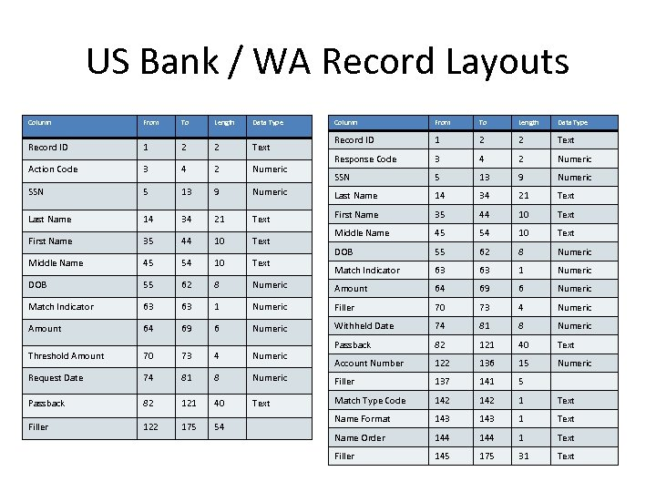 US Bank / WA Record Layouts Column From To Length Data Type Record ID