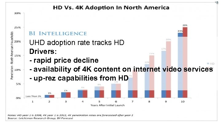 UHD adoption rate tracks HD Drivers: - rapid price decline - availability of 4