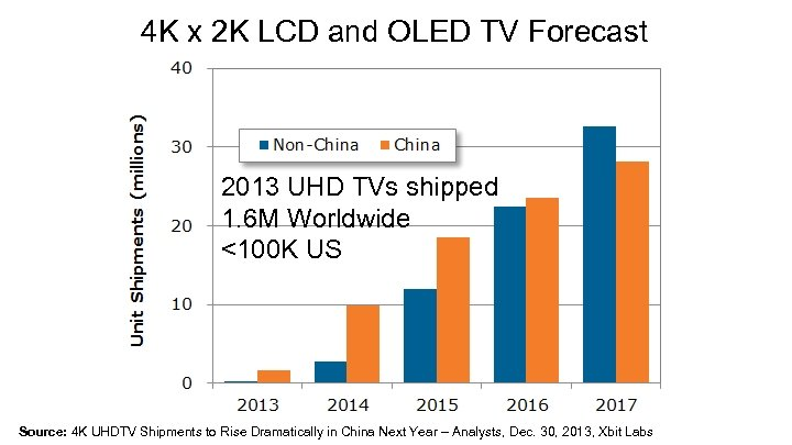 4 K x 2 K LCD and OLED TV Forecast 2013 UHD TVs shipped