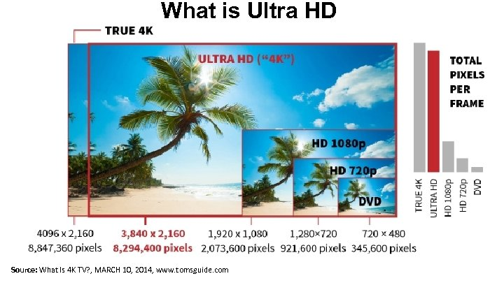 What is Ultra HD Source: What Is 4 K TV? , MARCH 10, 2014,