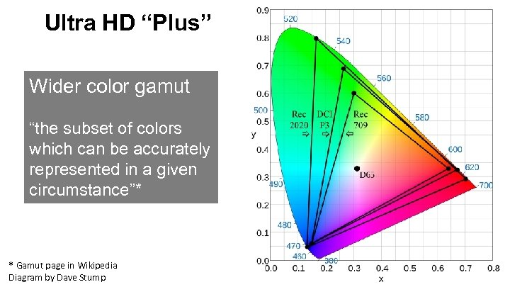 """Ultra HD """"Plus"""" Wider color gamut """"the subset of colors which can be accurately"""
