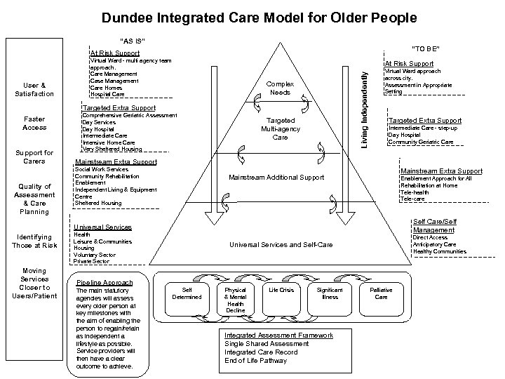 """Dundee Integrated Care Model for Older People """"AS IS"""" """"TO BE"""" At Risk Support"""