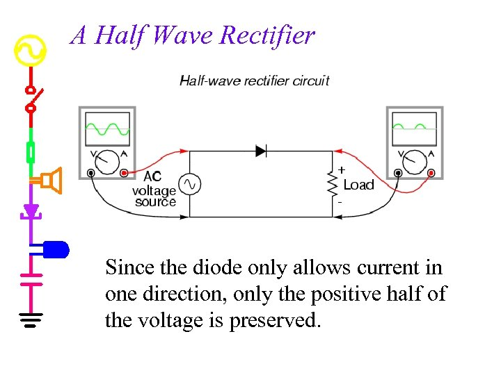 A Half Wave Rectifier Since the diode only allows current in one direction, only