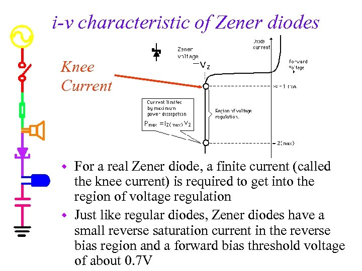i-v characteristic of Zener diodes Knee Current For a real Zener diode, a finite