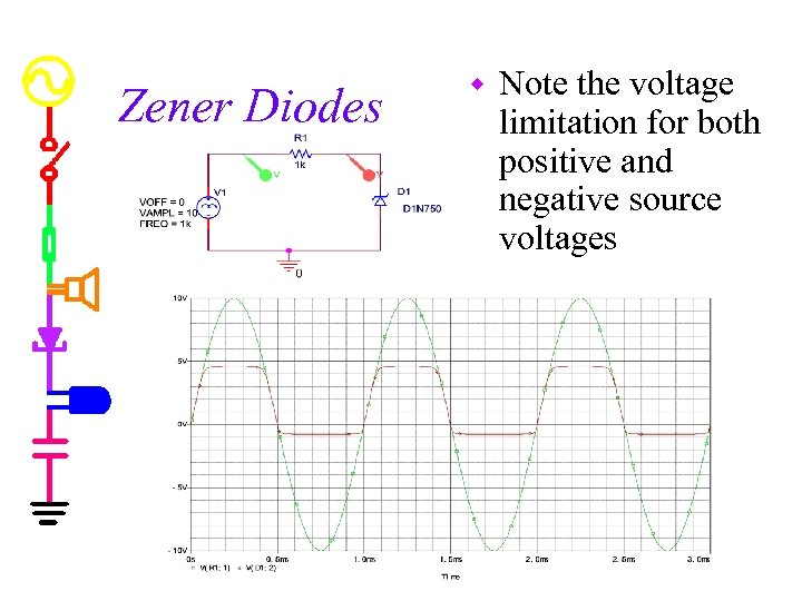 Zener Diodes w Note the voltage limitation for both positive and negative source voltages