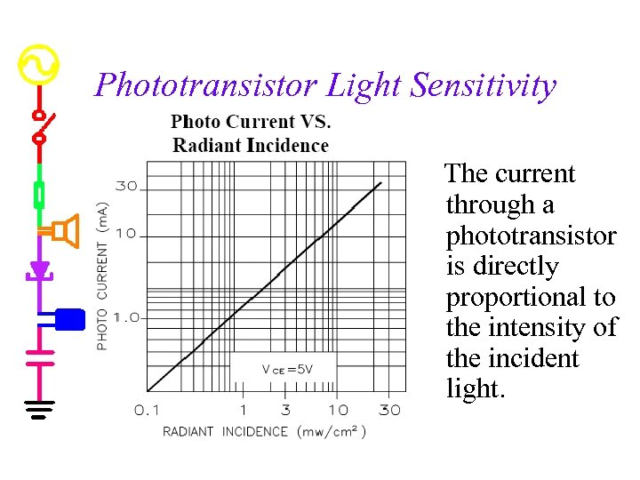 Phototransistor Light Sensitivity The current through a phototransistor is directly proportional to the intensity