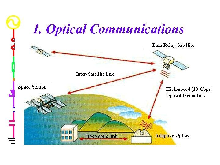 1. Optical Communications