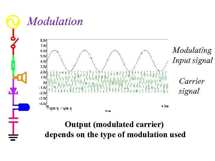 Modulation Modulating Input signal Carrier signal Output (modulated carrier) depends on the type of