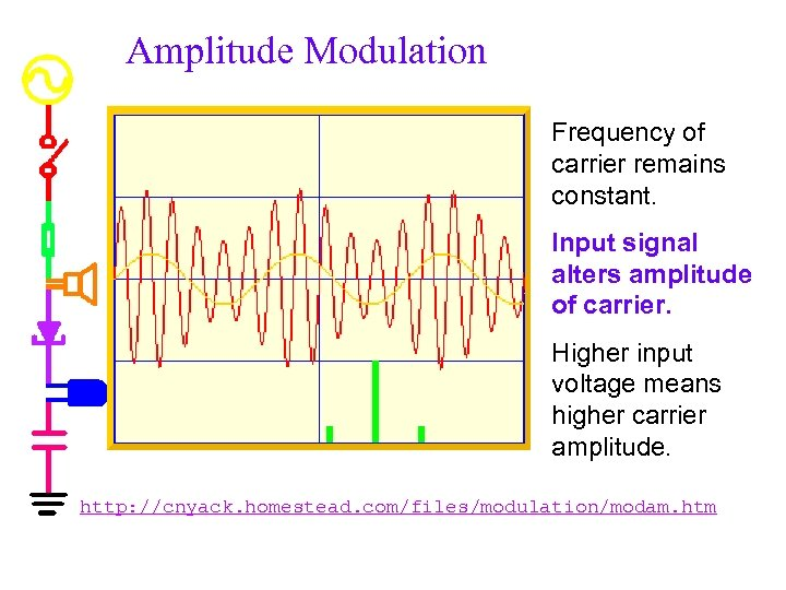 Amplitude Modulation Frequency of carrier remains constant. Input signal alters amplitude of carrier. Higher