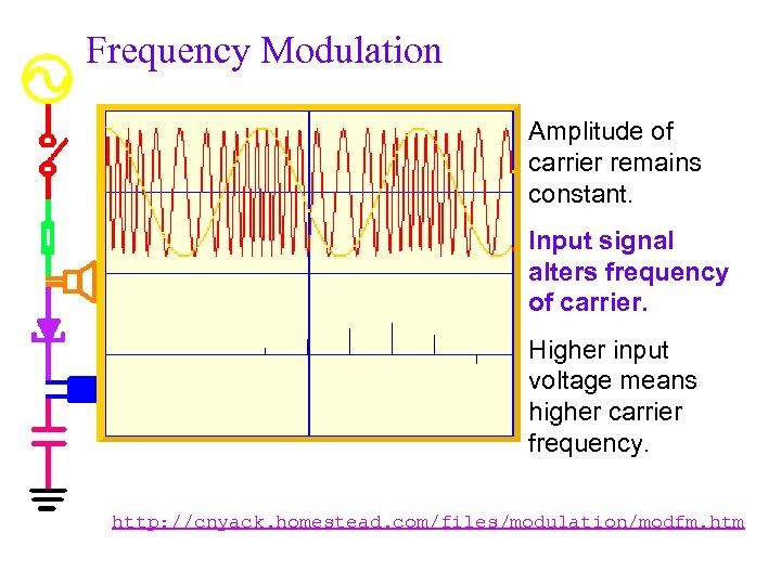 Frequency Modulation Amplitude of carrier remains constant. Input signal alters frequency of carrier. Higher