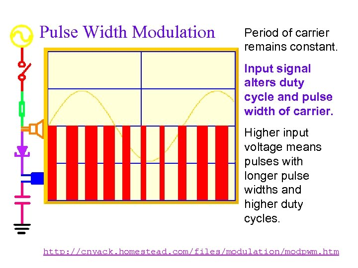 Pulse Width Modulation Period of carrier remains constant. Input signal alters duty cycle and