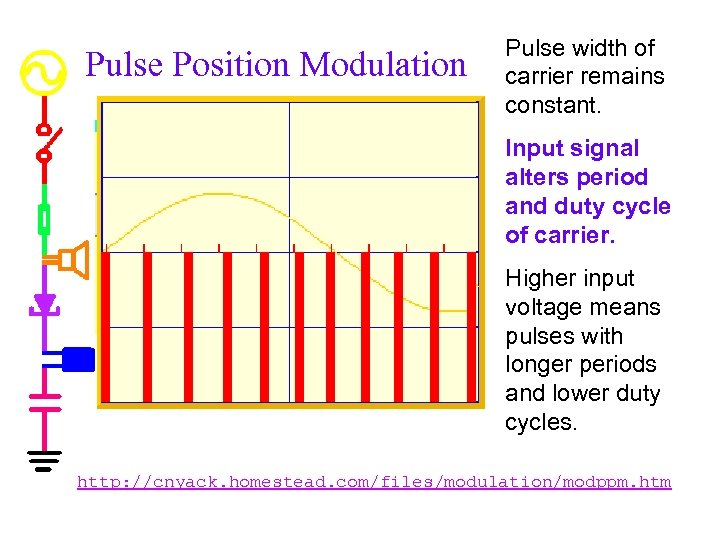 Pulse Position Modulation Pulse width of carrier remains constant. Input signal alters period and