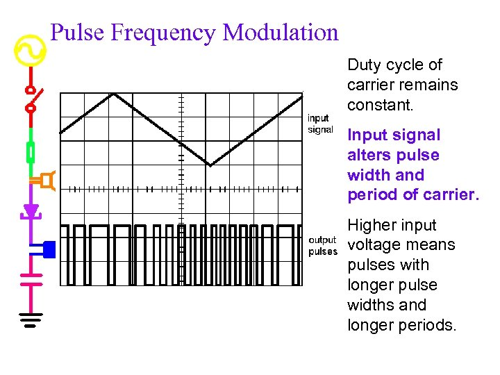 Pulse Frequency Modulation Duty cycle of carrier remains constant. Input signal alters pulse width