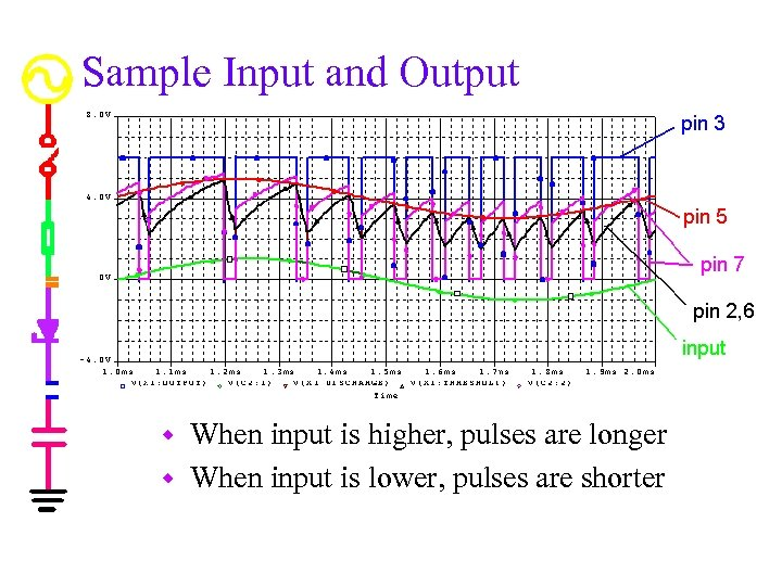 Sample Input and Output When input is higher, pulses are longer w When input