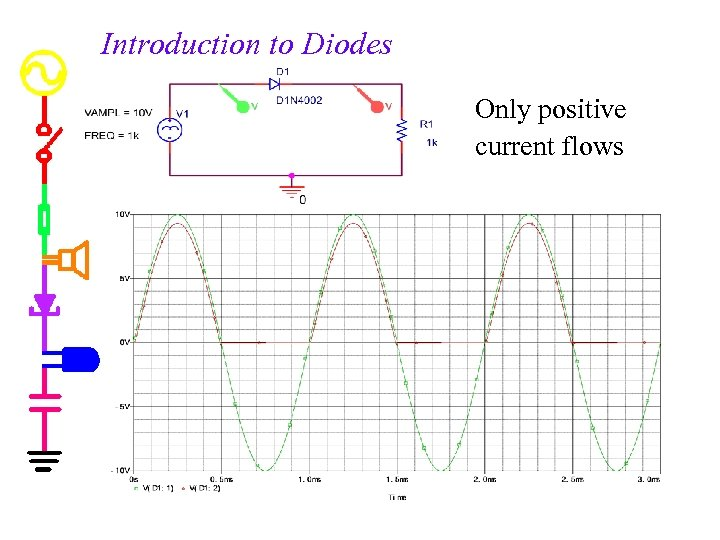 Introduction to Diodes Only positive current flows