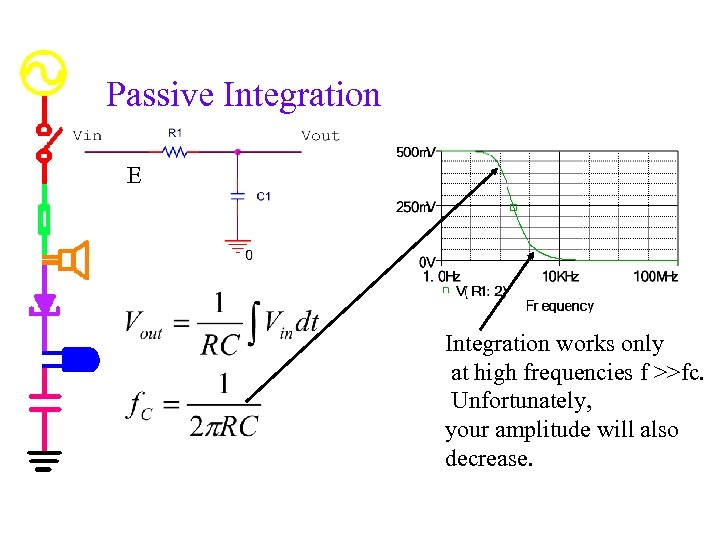 Passive Integration E Integration works only at high frequencies f >>fc. Unfortunately, your amplitude