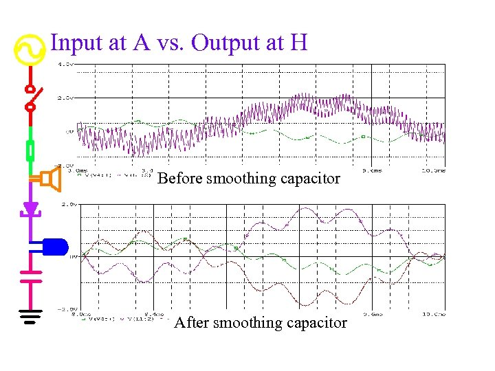 Input at A vs. Output at H Before smoothing capacitor After smoothing capacitor