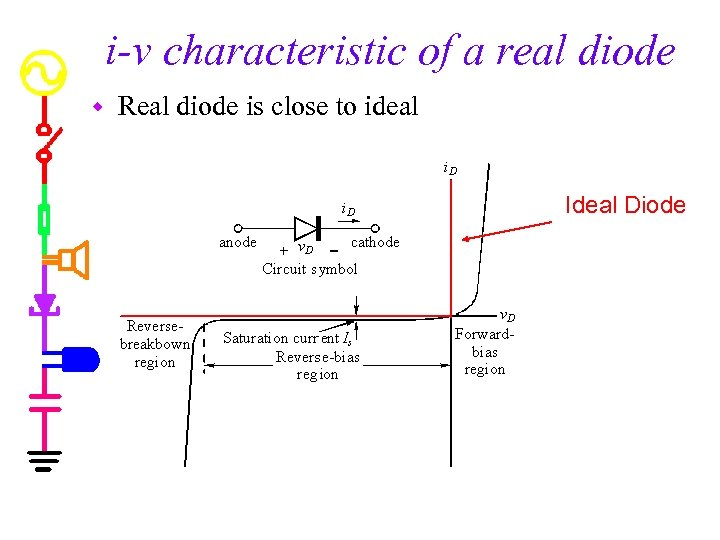 i-v characteristic of a real diode w Real diode is close to ideal Ideal