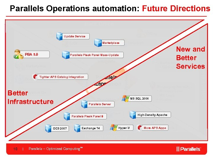 Parallels Operations automation: Future Directions Back Office Billing Update Service APS Catalog PBA 5.