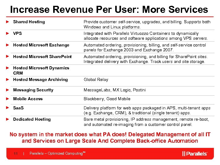 Increase Revenue Per User: More Services ► Shared Hosting Provide customer self-service, upgrades, and