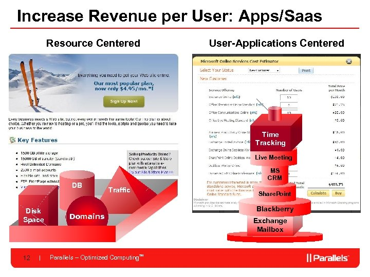 Increase Revenue per User: Apps/Saas Resource Centered User-Applications Centered Time Tracking Live Meeting DB