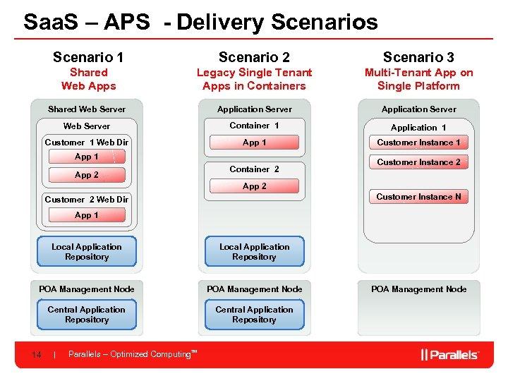 Saa. S – APS - Delivery Scenarios Scenario 1 Scenario 2 Scenario 3 Shared