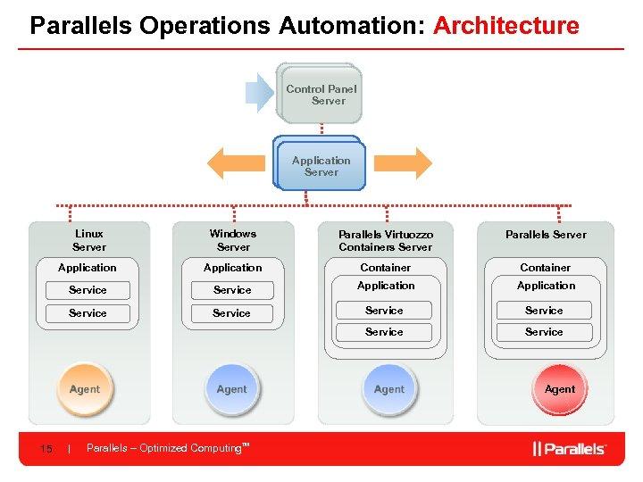 Parallels Operations Automation: Architecture Control Panel Server Application Server Linux Server Windows Server Parallels