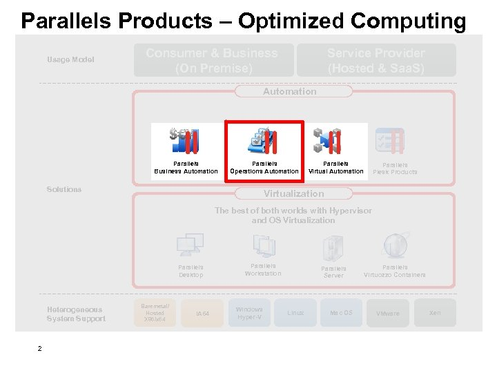 Parallels Products – Optimized Computing Consumer & Business (On Premise) Usage Model Service Provider