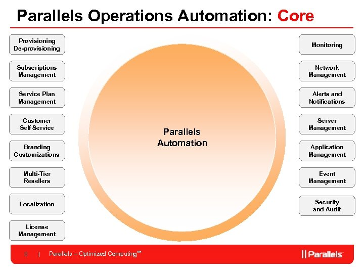 Parallels Operations Automation: Core Provisioning De-provisioning Monitoring Subscriptions Management Network Management Service Plan Management