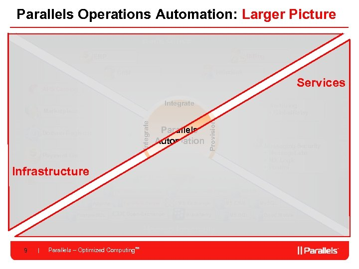 Parallels Operations Automation: Larger Picture Back Office Billing ERP Helpdesk CRM Integrate Archiving •