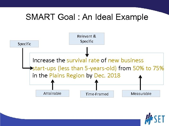 SMART Goal : An Ideal Example Relevant & Specific Increase the survival rate of