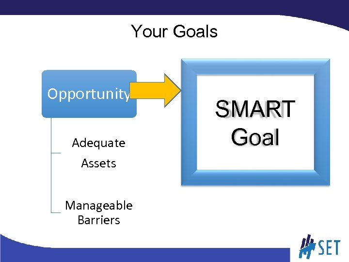 Your Goals Opportunity Adequate Assets Manageable Barriers SMART Goal