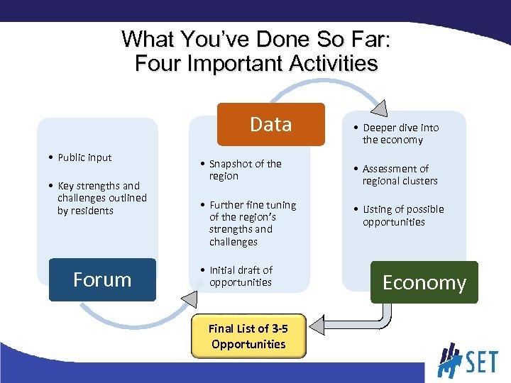 What You've Done So Far: Four Important Activities Data • Public input • Key