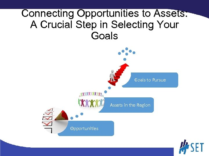 Connecting Opportunities to Assets: A Crucial Step in Selecting Your Goals to Pursue Assets