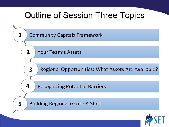 Outline of Session Three Topics 1 Community Capitals Framework 2 3 4 5 Your